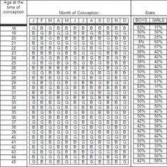11 Gender Prediction Chart Ideas Gender Prediction Chart Gender Prediction Gender Calendar