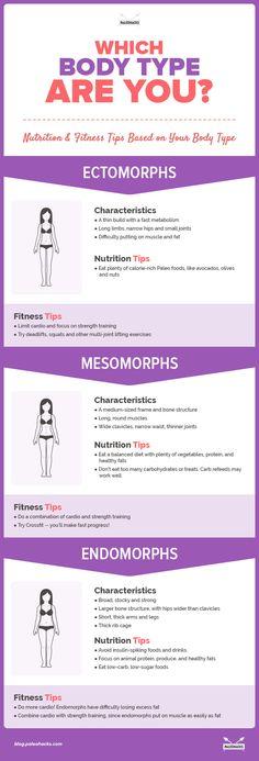 Body Types: Ectomorph, Mesomorph & Endomorph