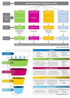Cómo calcular el retorno de inversión (ROI) de una estrategia en social media