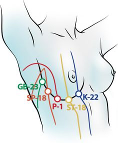 acupuncture points http://www.kallmeyer-naturheilpraxis.de