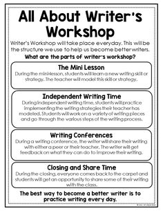 Launch Writer's Workshop with these ready to print posters. These writing anchor charts will fit perfectly in students interactive writing journals. Essay Writing Examples, Writing Strategies, Writing Resources, Writing Activities, Writing Rubrics, English Writing Skills, Writing Lessons, Teaching Writing, Writing Journals