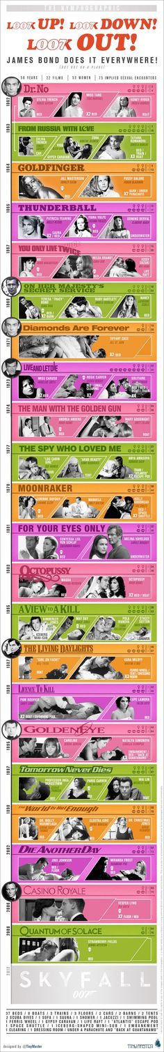 Nymphographic - Bond's Sex Scenes Breakdown - Who Was the Best Lover?