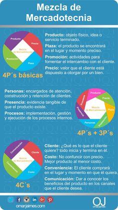 omarjaimes.com: Mezcla de Mercadotecnia, 4P´s, 7P´s y 4C´s