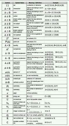 Math geometry formulas cheat sheet set theory notation math symbols used in set theory discrete mathematics . Math Teacher, Math Classroom, Teaching Math, Math Vocabulary, Maths Algebra, Calculus, Vocabulary Strategies, Reading Strategies, Geometry Formulas