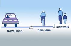 Objective 3.7: Raised Bike Lanes