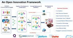 open innovation - Google Search