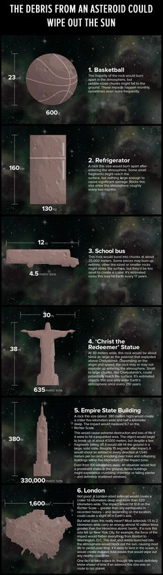 #Astronomy: Here's a scary look at what would happen if #asteroids of various sizes hit the #earth. | #Infographic #Sun