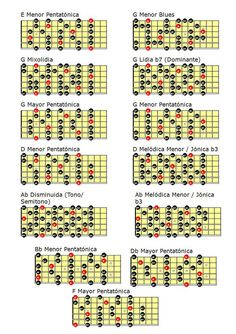 Guitar Scales Charts, Guitar Chords And Scales, Learn Guitar Chords, Guitar Chord Chart, Learn To Play Guitar, Acoustic Guitar Notes, Music Theory Guitar, Music Guitar, Playing Guitar