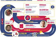 Qualche curiosità sulla stagione 2013 di Formula 1 raccontata in grafica