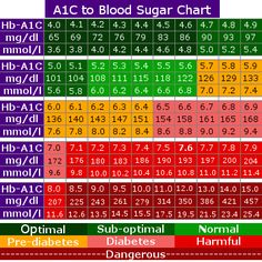 What's the Difference Between Hemoglobin A1c and Blood Sugar ...