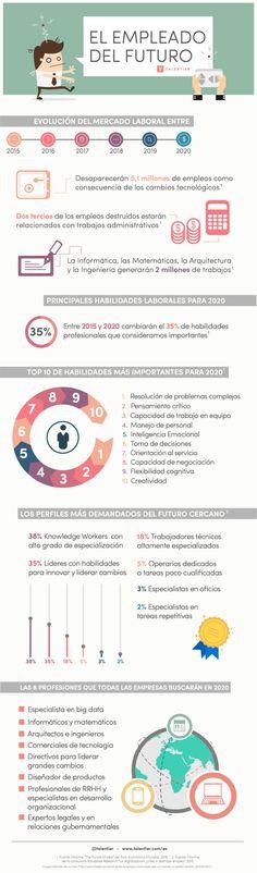 Cómo será el trabajador del futuro #infografia