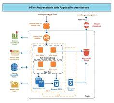 Aws Architecture Diagram Tool Draw Aws Diagrams System Architecture Diagram System Architecture Aws Architecture Diagram
