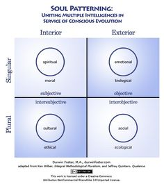 Learn new perspectives on life, intelligence, soul and other relevant topics. Join us Friday April 28th at 10 AM PT / 7 PM CET by clicking on the link below! #integraltheory #psychology #fourquadrants https://plus.google.com/+AdelheidHornlein/posts/SBpMtfsfCXT