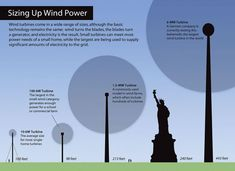 All the wind energy questions you never thought to ask: #mnCERTs Why are wind turbines tall?