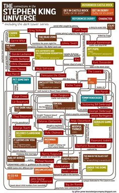 """""""The Connections in the Stephen King Universe."""""""