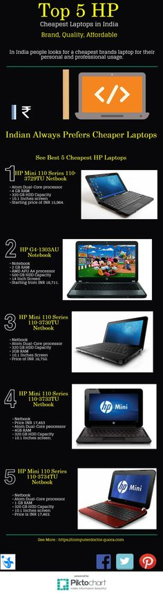 Top 5 Cheapest HP Laptops in Indian Market Infographic