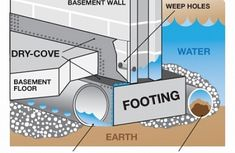 how+to+waterproof+earthberm+homes+during+construction Basement waterproofing Basement Walls, Basement Flooring, Basement Waterproofing, Basement Remodeling, Basement Systems, Drain Tile, Deck Construction, Home Repairs, Interior Design Living Room