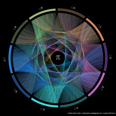 Krzywinski created a series of circular representations of pi, where the numbers are connected across the circle with a chord. The artists start at 3, draw a line to 1, draw a line to 4, and so on, changing the color with each new digit. 10 stunning images show the beauty hidden in pi - The Washington Post
