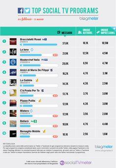 Top Social TV Programs 20140303