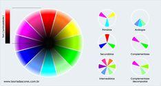 Círculo cromático CMY utilizado pela indústria gráfica