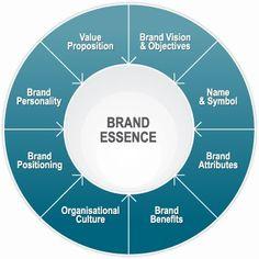Brand Essence Construct