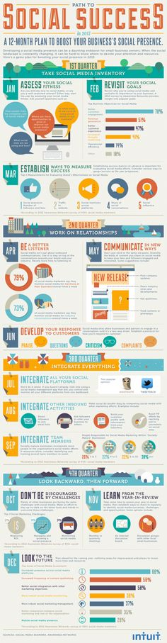 12-month plan to help boost your business's #socialmedia success: #infographic