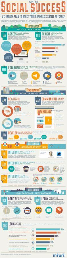 [Infographie] #Socialmedia : 12 étapes pour réussir sa stratégie de développement.