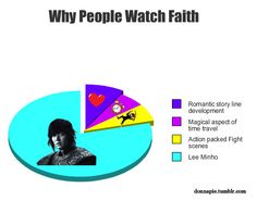 Seriously. Why haven't I started watching Faith yet?