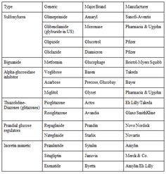Classes and names of Type 2 diabetes meds. Diabetes Mellitus Type 2, Type 1 Diabetes, Managing Type 2 Diabetes, Family Nurse Practitioner, Diabetes In Children, Cure Diabetes Naturally, Diabetes Treatment, Diabetes Management