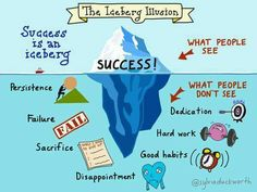 Success involves diving under the iceberg