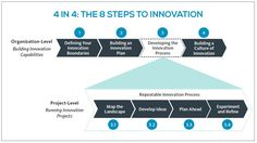 Innovation Process and Culture of Innovation