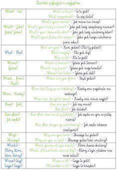BLOG EDUKACYJNY DLA DZIECI: J. ANGIELSKI - PODSTAWY English Vocabulary, English Grammar, Learn Polish, Polish Words, Polish Language, College Checklist, English Test, Alphabet, Language School