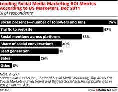 Leading Experts Discuss Social Media ROI