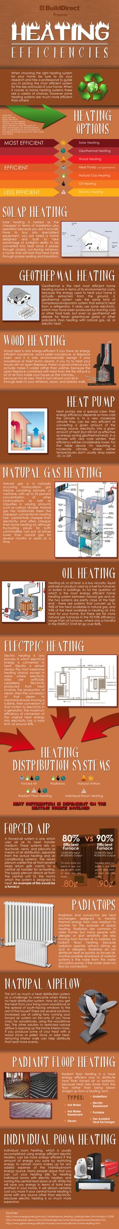 What heating solution do you depend upon? Is it efficient? Peruse this and find out.