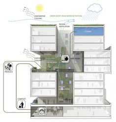 60 Richmond Housing Cooperative by Teeple Architects - sustainability diagram Architecture Durable, Green Architecture, Sustainable Architecture, Sustainable Design, Architecture Design, Architecture Diagrams, Social Housing Architecture, Sustainable Energy, Architecture Portfolio