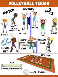 Great visual for a unit play of volleyball. This poster could provide a visual aid for more kinesthetic or visual learners to conceptualized the cue words into motion. Volleyball Terms, Volleyball Training, Coaching Volleyball, Volleyball Workouts, Spike Volleyball, Physical Education Activities, Pe Activities, Health And Physical Education, Elementary Pe