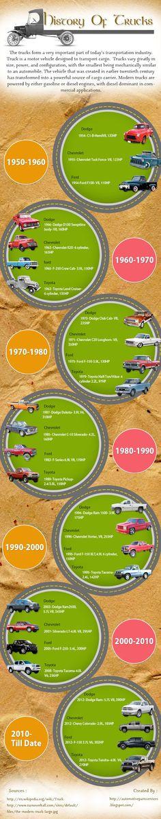 History Of Trucks [INFOGRAPHIC] #history #trucks