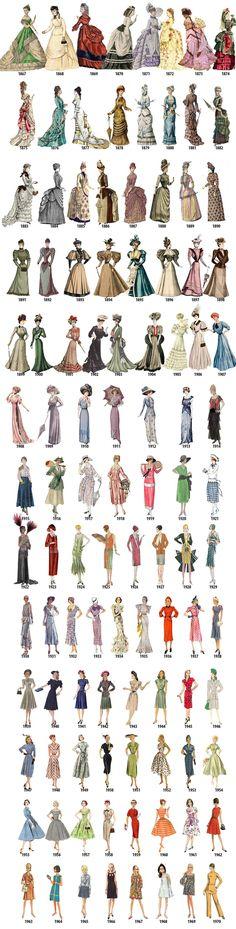 A evolução da moda feminina de 1784 a 1970