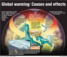 Is this article accurate and credible? If so, what does that mean? It's concerning Global Warming.?