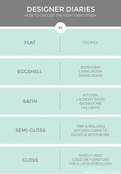How to choose the right paint finish - a handy info graphic for when you're not sure what paint finish to use