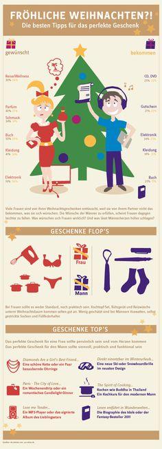 Weihnachtswünsche. Eine Idee, die nicht in der Statistik aufgefuehrt ist: statt der gehassten Krawatte oder dem verschmaehten Mixer etwas spenden fuer einen guten Zweck. :)