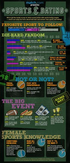 Sports & Dating Infographic