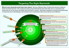 keyword research target model