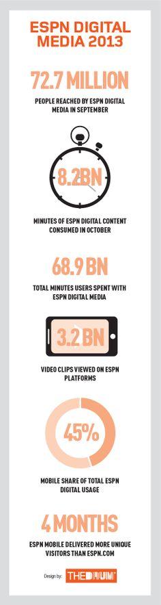 7 Idees De Digital Stuff Infographie Marketing Des Reseaux Sociaux Medias Sociaux