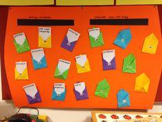 Woordweb post. Samen met de kinderen envelopjes vouwen en in ieder envelop een woordje plaatsen wat met post te maken heeft.