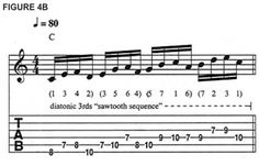 Scale Sequences: 15 Hot Patterns That Will Fire Up Your Solos - Guitar World Semi Acoustic Guitar, Guitar Solo, Guitar Tips, Music Guitar, Playing Guitar, Learning Guitar, Guitar Scales Charts, Guitar Chord Chart, Basic Guitar Lessons