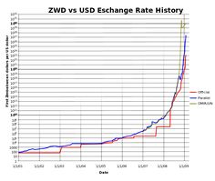 Hyperinflation in Zimbabwe - Wikipedia, the free encyclopedia