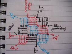 かぎ針編みの簡単ブランケットの編み図を紹介しています。