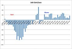 Has Obama Made the Job Situation Worse? - NYTimes.com