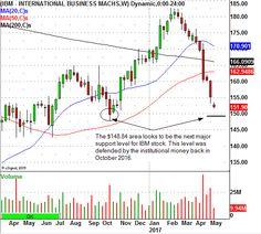 Warren Buffett Crushes IBM (NYSE:IBM), Where's The Trade?